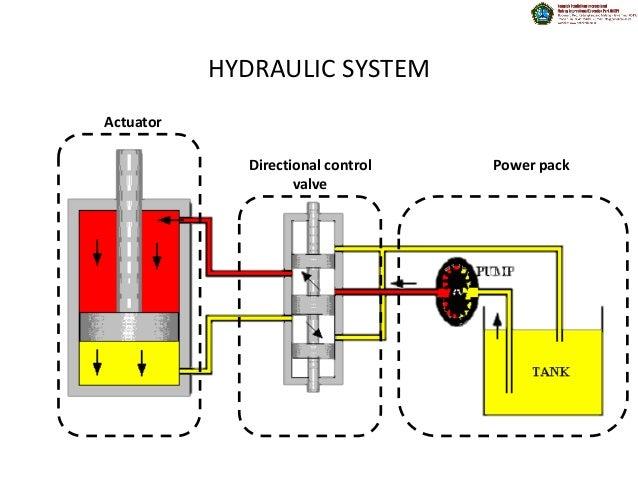 Hydraulic Power Diagram : Hydraulic power pack wiring diagram compressor