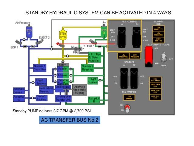 boeing 737 b737 ng hydraulic power ata 29 rh theboeing737 blogspot com A320 Hydraulic System Diagram Hydraulic System Boeing 737 Engine One