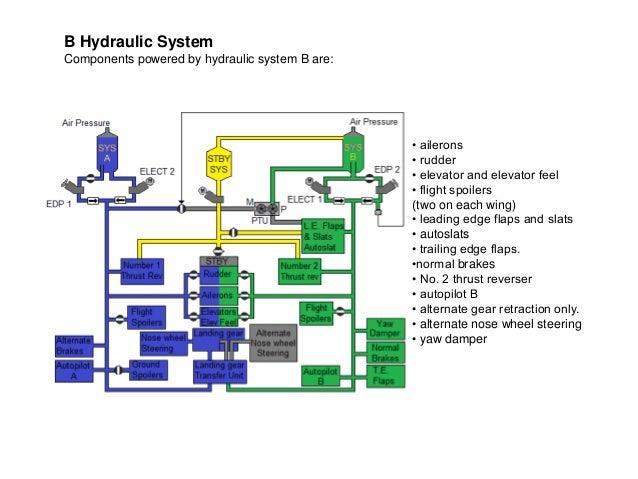 boeing 737 b737 ng hydraulic power ata 29 rh theboeing737 blogspot com Aerospace Hydraulic Pressure Strut 737 A320 Hydraulic System Diagram