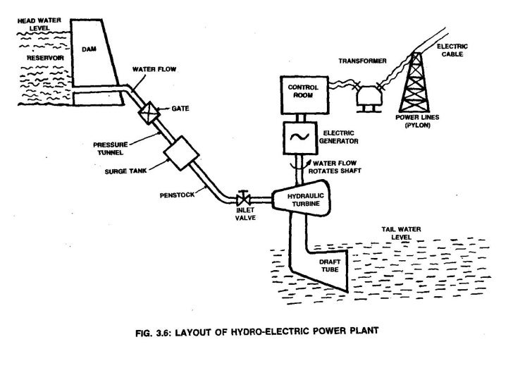 block diagram of hydro power plant  - 28 images