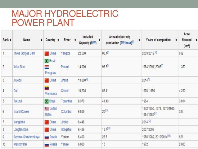 an analysis of the hydro dams in the washington of united states And the hydropower relicensing process chapter 2 _____ the federal power act (fpa) gives ferc legal authority to issue licenses analysis of developmental and non-developmental values the [ecpa owned by the united states, and withdrawn, reserved.