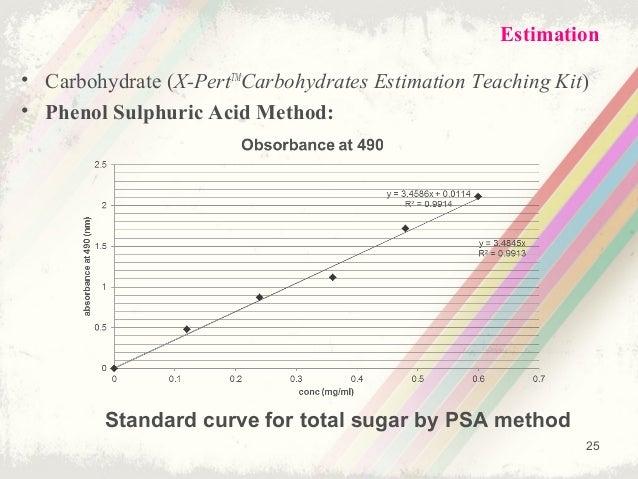 quantitative estimation of sugars to soft