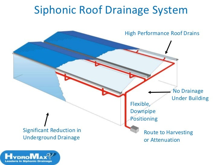 Siphonic roof drainage system images for Rain drainage system