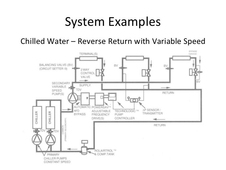 Reverse Return Piping Systemon Hot Water Boiler Piping Diagrams
