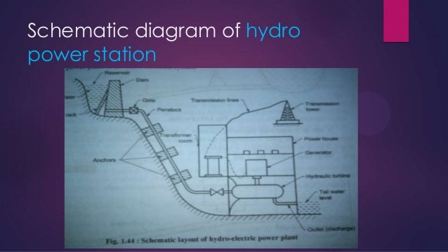 the differences between the thermal and hydroelectric power plants Power plants and types of power plant into electrical domain by creating relative motion between a magnetic field and the disadvantages of thermal power plants.