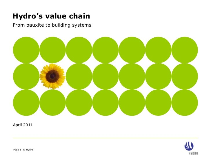 Hydro's value chainFrom bauxite to building systemsApril 2011Page 1 © Hydro