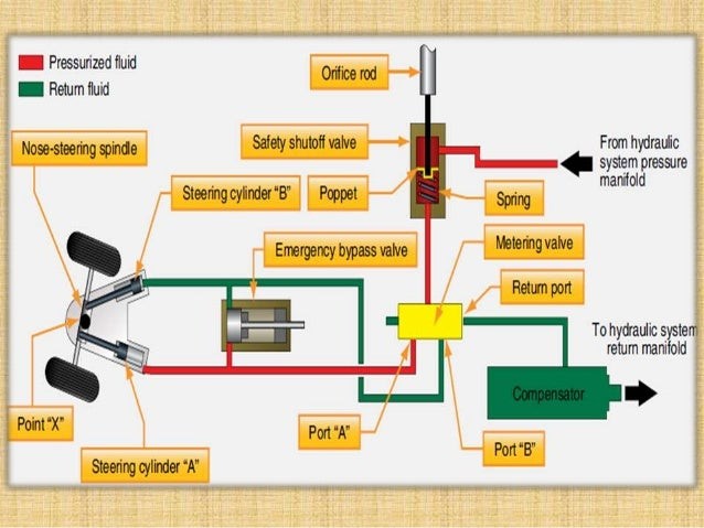 Hydraulic Elevator Schematic Control Diagram besides Boeing 747 Fuel Tank additionally Airplane Cockpits Instrument Panels also Fixed Pitch Aircraft Propellers also Aircraft Hydraulic System Diagram. on aircraft hydraulic system diagram