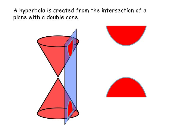 A hyperbola is created from the intersection of a plane with a double cone.
