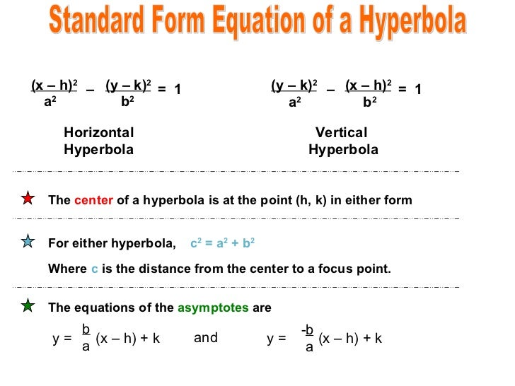 Hyperbola (Advanced Algebra)