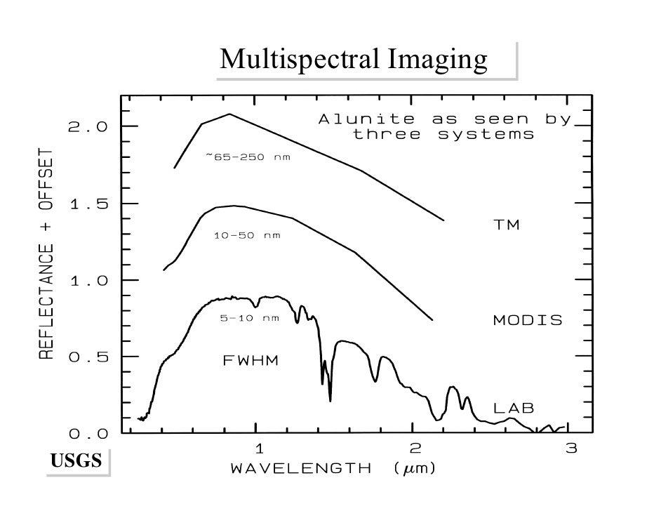 Multispectral Imaging Technology Multispectral Imaging Usgs Usgs