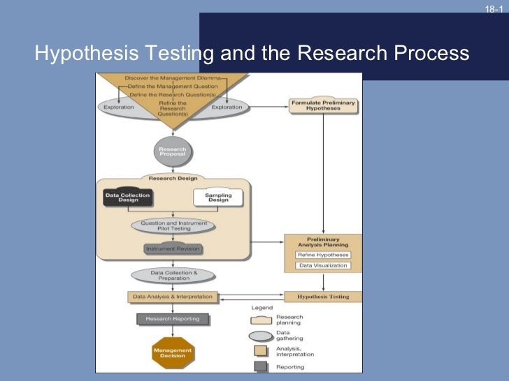 18-1Hypothesis Testing and the Research Process