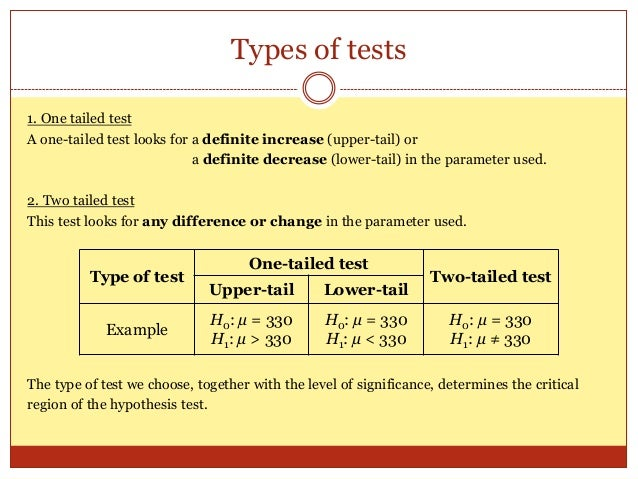 testing hypothesis essay Alternative hypothesis: σ12 σ22 or (σ12 /σ12 1) level of significance : a =005 for this analysis, the significance level = 005 the test method is f-test we know that s12 can be used to estimate σ12, and s22 can be used to estimate σ22 if alternative hypothesis is true, we would expect that s12 will be greater than s22.