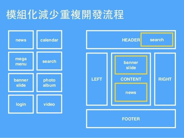 Hyweb RWD & CMS develop scenario