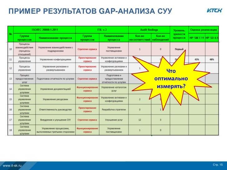 ПРИМЕР РЕЗУЛЬТАТОВ GAP-АНАЛИЗА