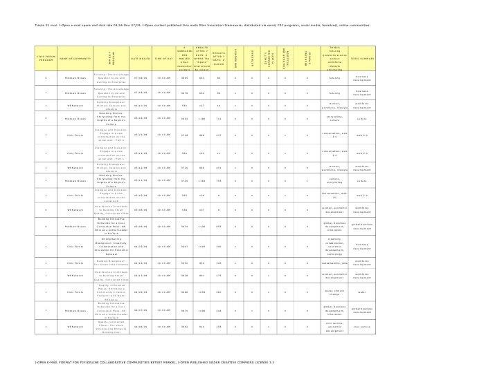 I-Open E-Mail Format Analytics 2006-2009
