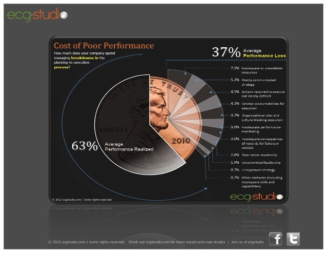 What causes performance loss by @ecgstudio