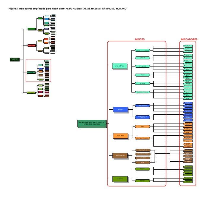 Figura 3. Indicadores empleados para medir el IMPACTO AMBIENTAL AL HABITAT ARTIFICIAL HUMANO                              ...
