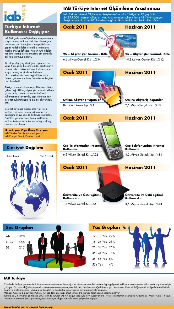 IAB Türkiye Internet Ölçümleme Araştırması                                                           IAB Türkiye Internet ...