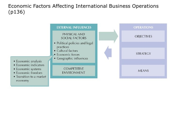 macroeconomic factors affecting international business environment How the macroeconomic environment of the airline industry affects the strategic decision  and understand the macro-economic environment affecting their business.