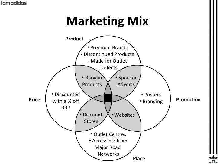 marketing mix 4ps of adidas Marketing mix is based on 4ps which is the marketing mix is the place of the product where adidas will examples example marketing dissertations.