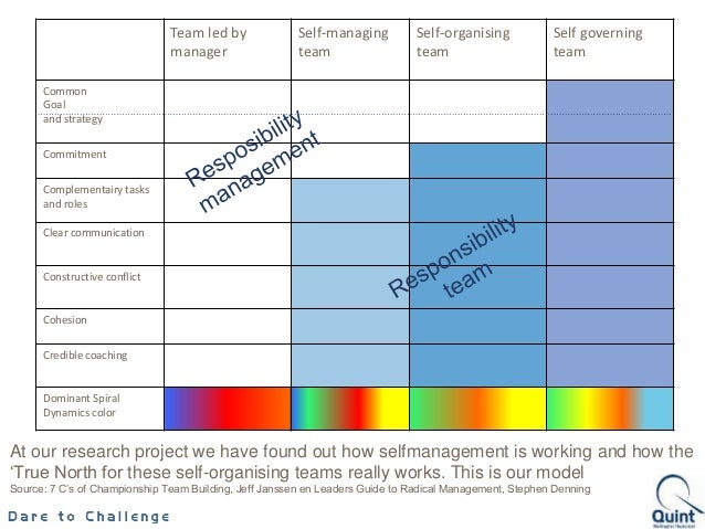 self governing teams Environmental pressures, including deeper accountability and uncertain public funding enhance interest in the use of self-directed work teams these pressures and rapid change make solo work in organizations heroic suicide this article examines the rationale for self-directed work teams.