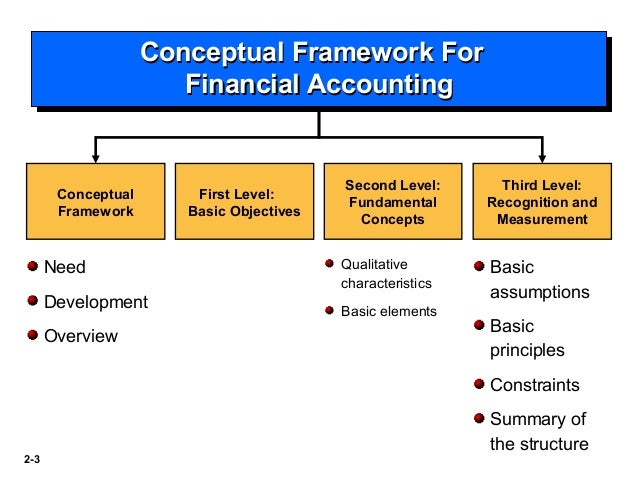 the objective of financial reporting and qualitative characteristics and constraints accounting essa Stewardship and the objectives of financial statements: a comment on iasb's preliminary views on an improved conceptual framework for financial reporting: the objective of financial reporting and qualitative characteristics of decision-useful financial reporting information 1.