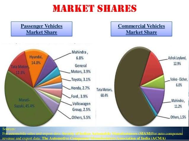 Indian Automobile Sector (Oligopoly to monopolistic ...