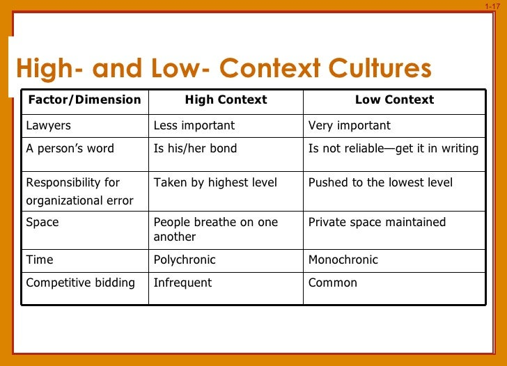 high low context cultures The vikaas political compass indicates how low-context and high-context attributes influence the political behaviors of said respective cultures.