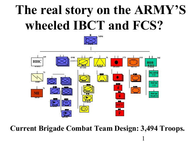 The real story on the ARMY'S  wheeled IBCT and FCS?                                                              x     349...