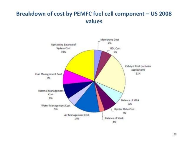 Fuel Cell Car Cost Breakdown