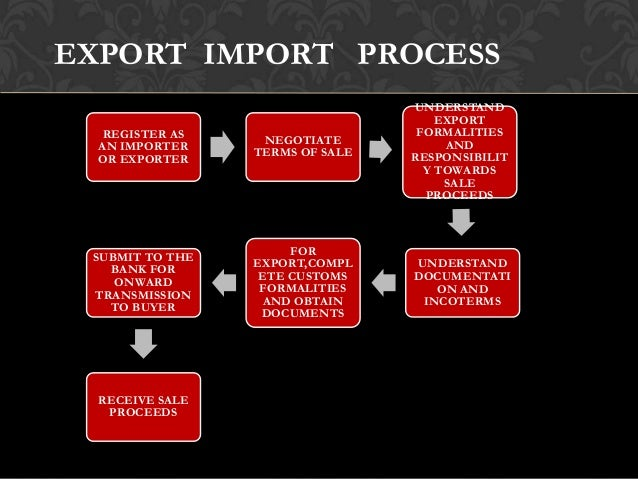 export procedures and documentation for exporting Export/import procedures and documentation [donna bade] on amazoncom free shipping on qualifying offers the details of international business are growing more.