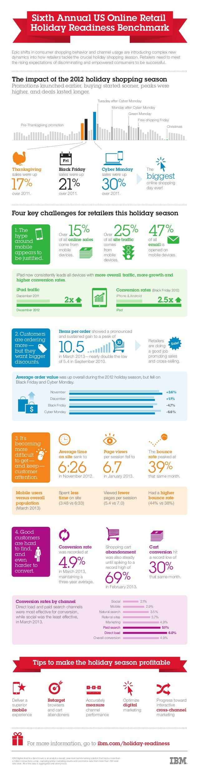 Infographic: IBM Sixth Annual US Online Retail Holiday Readiness Benchmark