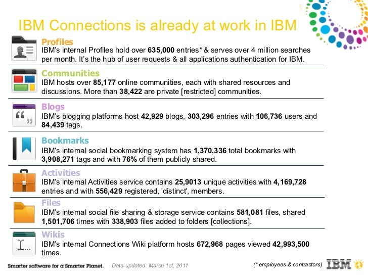 IBM Connections is already at work in IBM   Profiles   IBM's internal Profiles hold over 635,000 entries* & serves over 4 ...