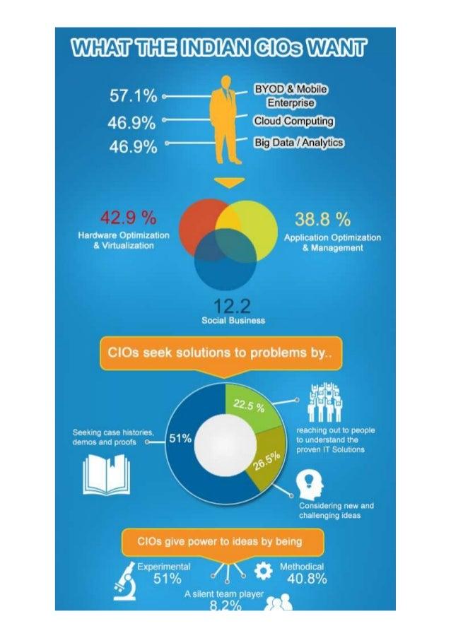 IBM - Infographic around what Indian CIO wants