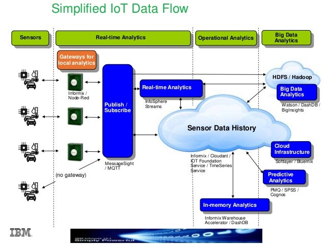 Ibm iot architecture and capabilities at the edge and cloud for Architecture iot