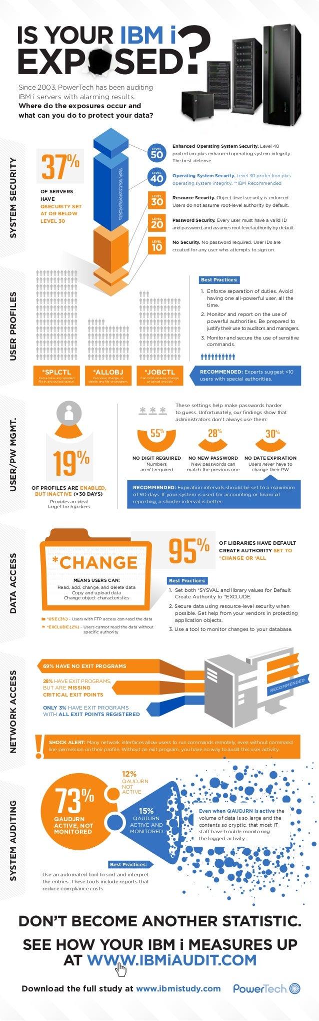 IBM i Security Exposures Infographic