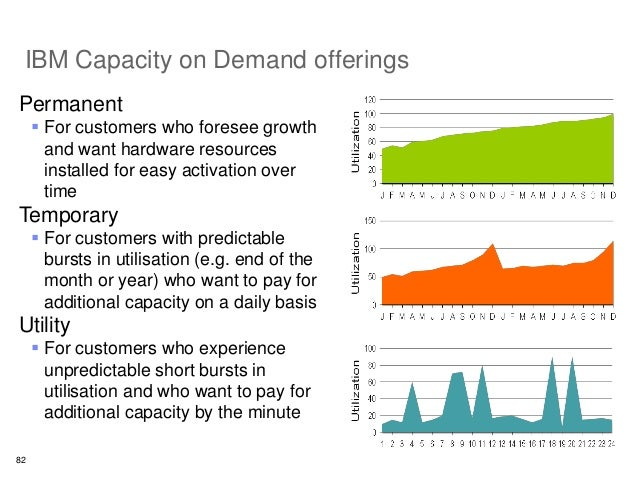 ibm on demand strategy refresh