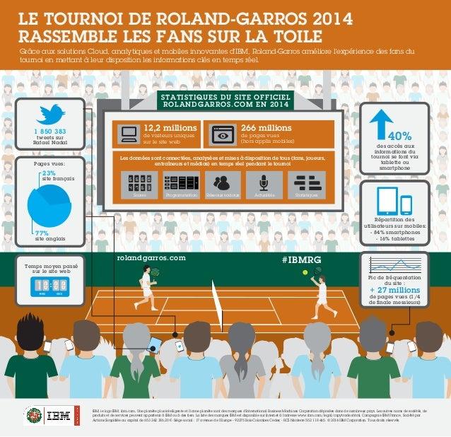 Le tournoi de Roland-Garros 2014 rassemble les fans sur la toile