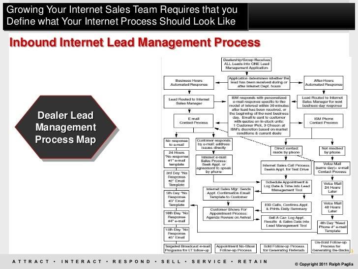 Car Sales Process Flowchart