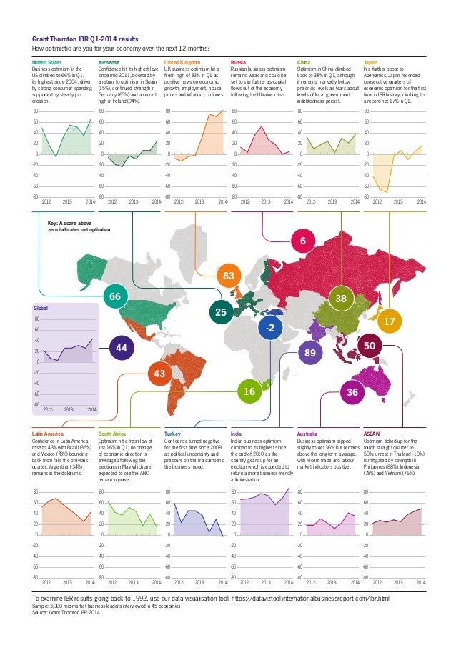 Global Q1 business optimism (IBR 2014)