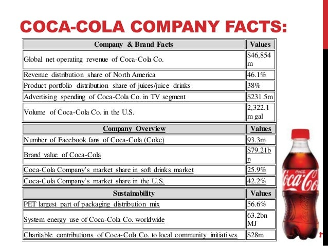 a critique of the coca colas company marketing plan Coca-cola's marketing strategy has always been to associate happiness, positivity and the good life with their products, & that's how they are able to i want some more information about key elements of proposed marketing strategy of the coca cola companyplz give me some more info about it.