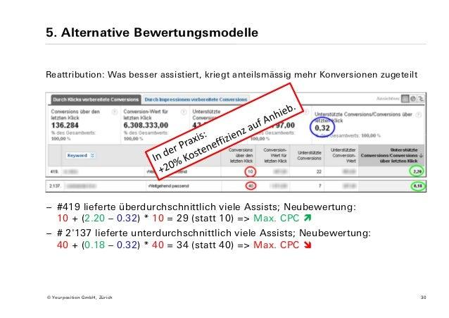 5. Alternative Bewertungsmodelle Reattribution: Was besser assistiert, kriegt anteilsmässig mehr Konversionen zugeteilt − ...
