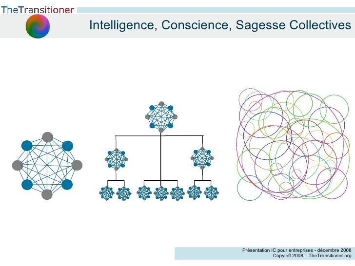 Intelligence, Conscience, Sagesse Collectives