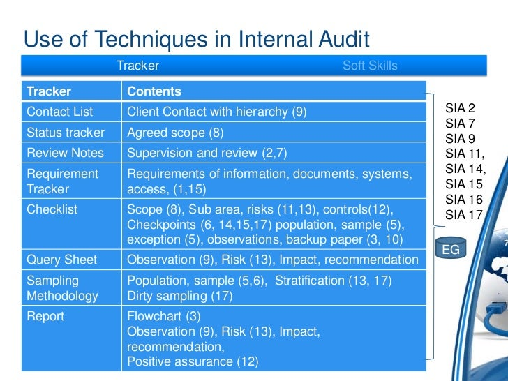 internal auditing notes Internal audit frequently asked questions (faqs) notes/margin statement/statement of internal audit report and commented under the.