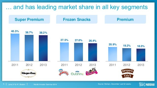 marketing strategy of nestle ice cream products A marketing strategy for gelados nestl product the aim of this work project is to develop a marketing plan for the ice cream division.