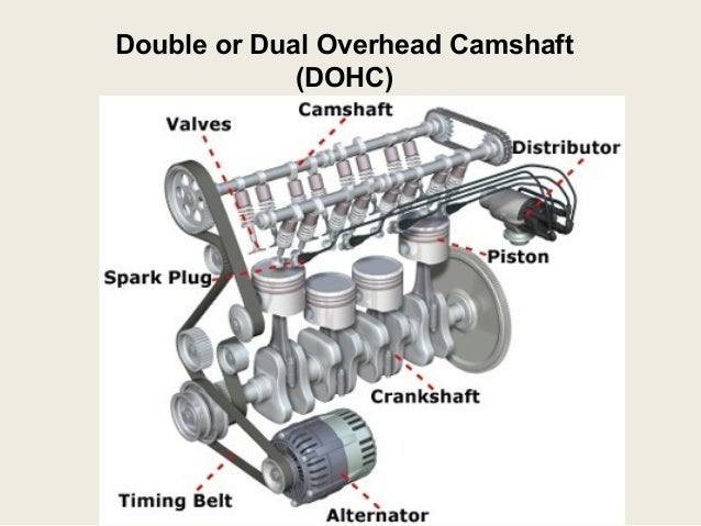 Dual Overhead Cam Engine Diagram Dual Radiator Diagram