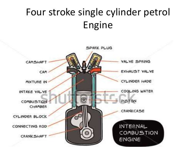 internal combustion engine 3 essay Free internal combustion engine papers, essays, and research papers.