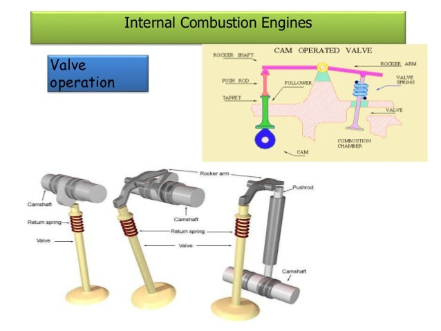 oil and the internal combustion engine essay In a reciprocating engine, the most common of the two, combustion takes place in a cylinder that has a piston that goes up and down, while a rotary engine has fewer parts and uses a disk based system (internal combustion engine.