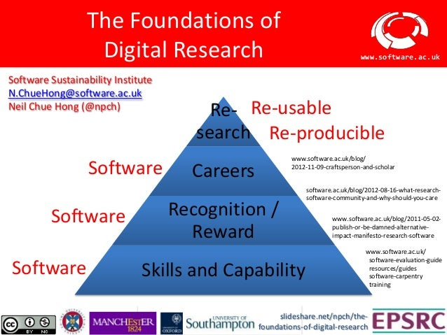 The Foundations of                  Digital Research                                                            www.softwa...