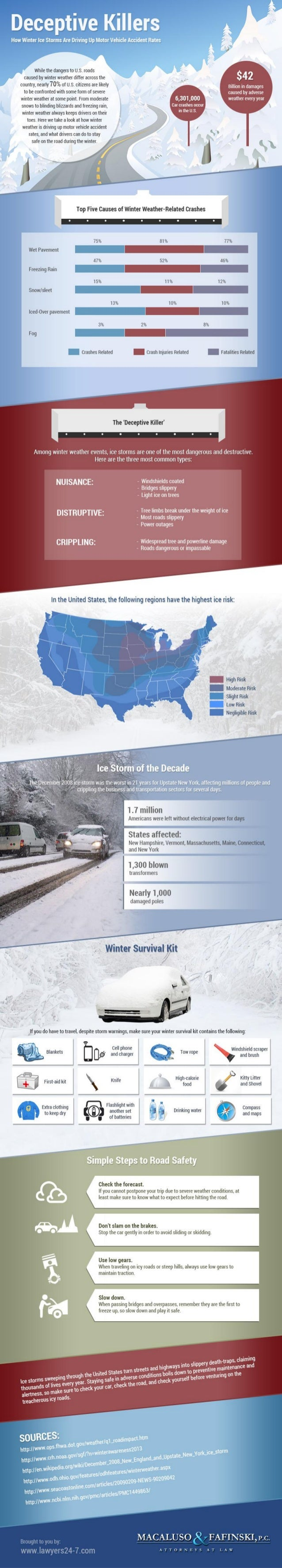 Deceptive Killers: How Winter Ice Storms Are Driving Up Motor Vehicle Accident Rates